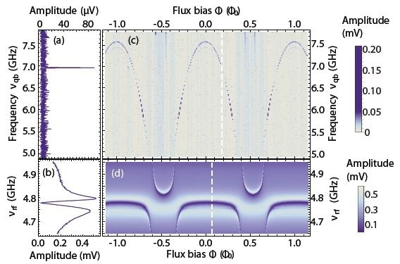 Spectra of the qubit (a) and of the readout resonator (b). The measurement in (a) is obtained by measuring the transmission at a fixed frequency ?rf close to the cavity resonance (b) and sweeping the qubit drive frequency ?qb. (c) The arc-shaped dependence on magnetic flux F is characteristic for this type of qubit. As the qubit frequency crosses the frequency of the readout resonator along the horizontal axis in (d), the two exhibit an avoided crossing. The color scale shows the amplitude of the signal transmitted through the readout resonator after amplification.