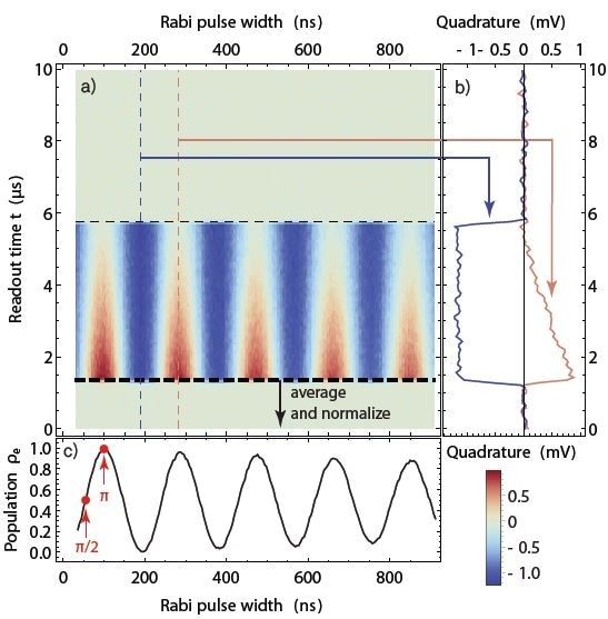 Rabi oscillation measurement. As a function of the width of the control pulse, the qubit evolves periodically from ground state to excited state and back. This results in a sinusoidal readout signal amplitude as a function of the pulse width (horizontal axis) as seen in the color plot in (a). (b) Time-dependent readout signal at two values of the pulse width marked in (a). The time between about 1.2 µs and 5.8 µs corresponds to the readout pulse. (c) Rabi oscillation plot obtained by averaging the data in (a) and normalizing the result to obtain a mean excited-state population. The measurement allows us to determine the parameters for ?- and ?/2-pulses (red marks).