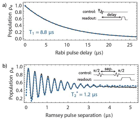 (a) Qubit lifetime T1 measurement. The qubit is initialized in the excited state with a p-pulse. The subsequent exponential decay is then measured for increasing delays before the readout pulse. (b) Ramsey fringe measurement. As the delay between two p/2-pulses is varied, the qubit readout signal follows a decaying oscillatory evolution reflecting the gradual loss of phase coherence. The measurement is used to determine the qubit coherence time T2*. Both measurements were averaged 40'000 times at a 27 kHz repetition rate.