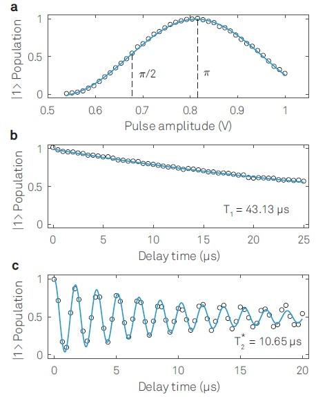 Single qubit characterizations: (a) Rabi-oscillation, (b) Qubit lifetime T1 measurement and (c) Ramsey fringe measurement to extract T*2.