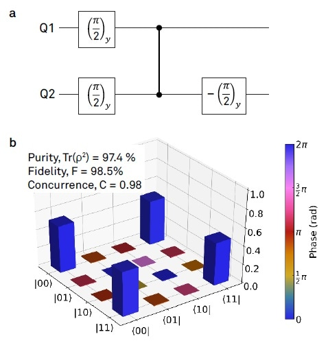 Bell state tomography: (a) Pulse Sequence for preparing the Bell state. The state was prepared with the aid of a CPHASE gate, illustrated by a vertical line. (b) Density matrix measured by state tomography. The obtained raw data was fitted with a Maximum-Likelihood estimation.