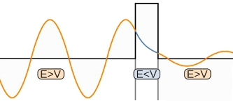 In regions where the potential energy is higher than the wave
