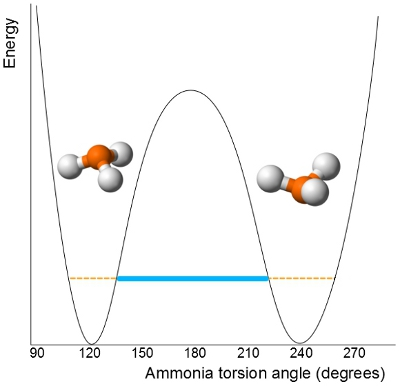 The two energetically equivalent states of ammonia, NH3, can exchange more readily than is classically predicted - this is because the molecule can tunnel through the potential barrier at lower energies than are required to pass through the transition state.
