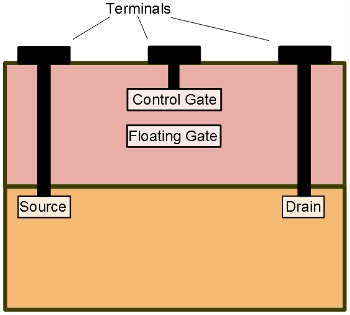 Schematic of a floating-gate transistor. Trapping an electron in the floating gate causes a change in the voltage across the control gate. Each transitor stores a bit of information.