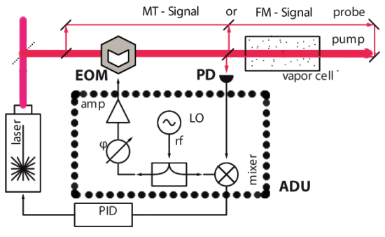 An electro-optic modulator is used to frequency modulate the probe laser externally to generate FM-signal in standard Doppler-Free SAS with counter-propagating beams.
