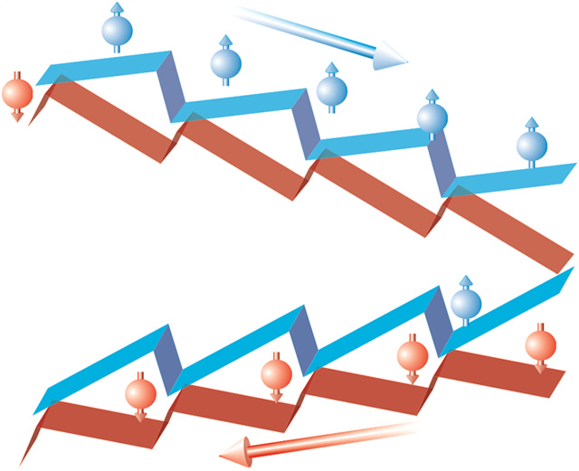 Schematic potential in a rocking spin ratchet. The potential is reversed along the motion direction for spins with opposite orientation. The asymmetry leads to easy motion of spin-up electrons to the right and spin-down electrons to the left.