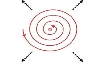 The Bohr Atomic Model