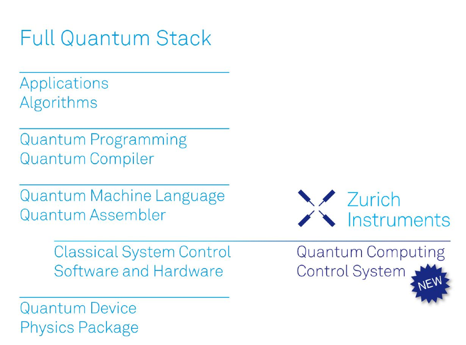 Quantum Computing Control System