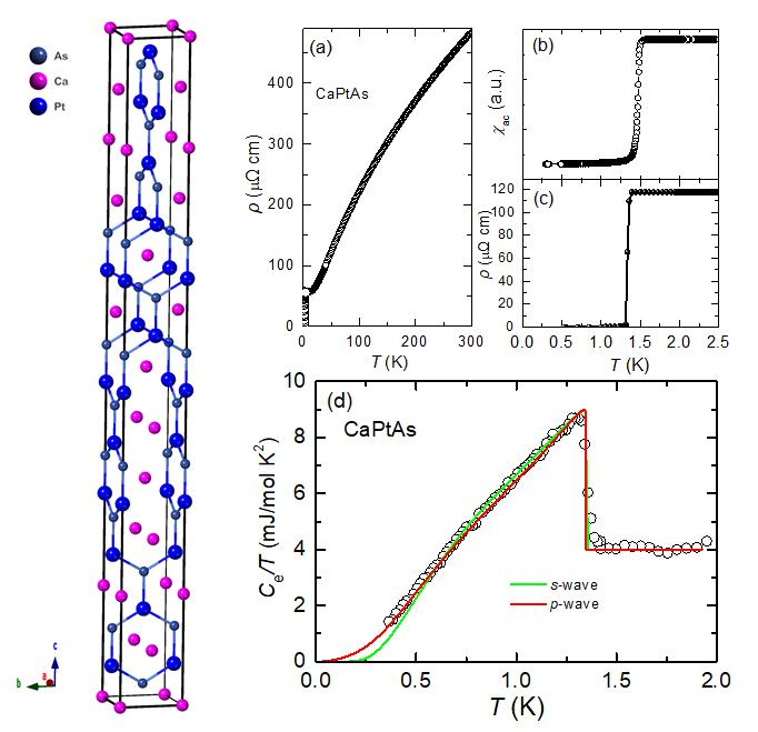Left: Crystal structure of CaPtAs. Right: Temperature dependence of the (a) resistivity between 300 K and 0.3 K, (b) ac-susceptibility, and (c) resistivity below 2.5 K of CaPtAs. (d) Electronic contribution to the low-temperature specific heat of CaPtAs, fitted using a p-wave model.