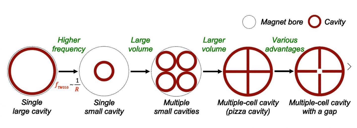 Cavity designs with various internal sections. (Left to right) (1) single large cavity, (2) single small cavity, (3) multiple small cavities, (4) multiple-cell cavity (pizza cavity), and (5) multiple-cell cavity with a gap.