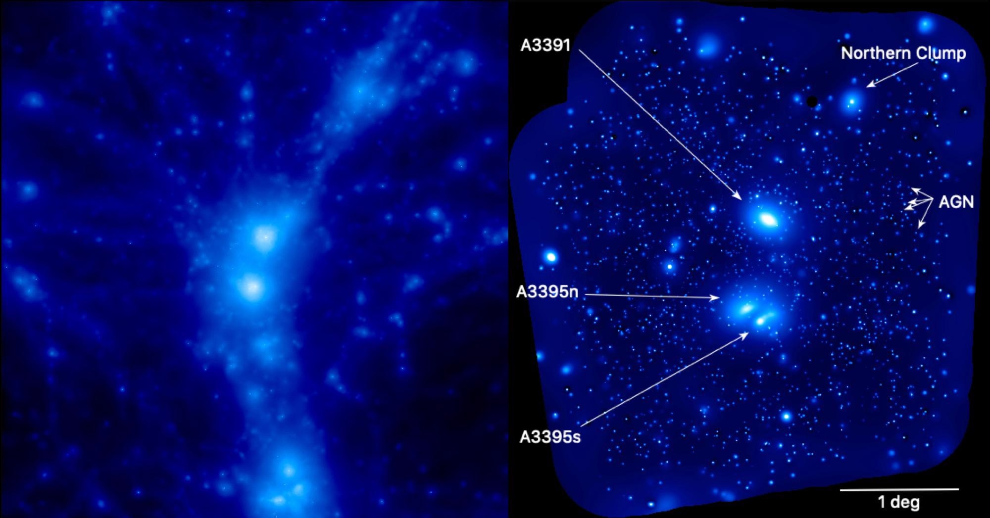 Still image from a simulation showing the distribution of hot gas (left), compared with the eROSITA X-ray image of the Abell 3391/95 system (right).