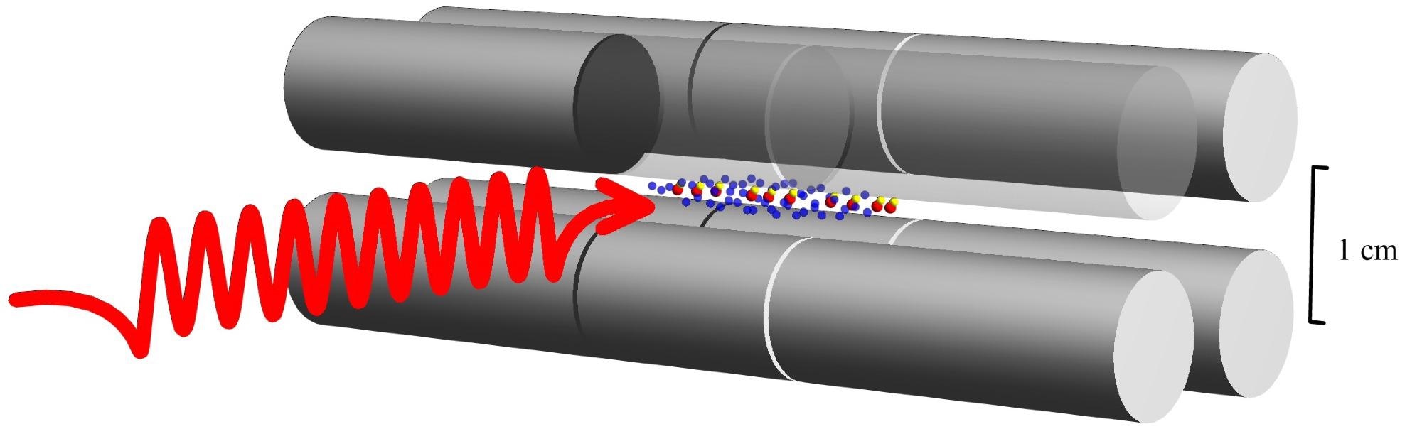 HD+ molecular ions (yellow and red dot pairs) in an ion trap (grey) are irradiated by a laser wave (red). This causes quantum jumps, whereby the vibrational state of the molecular ions changes.