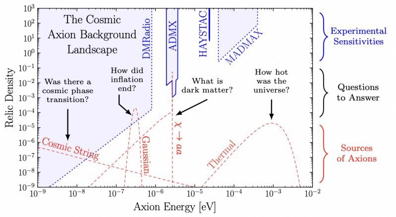 Study Indicates the Existence of Axions in the Universe.
