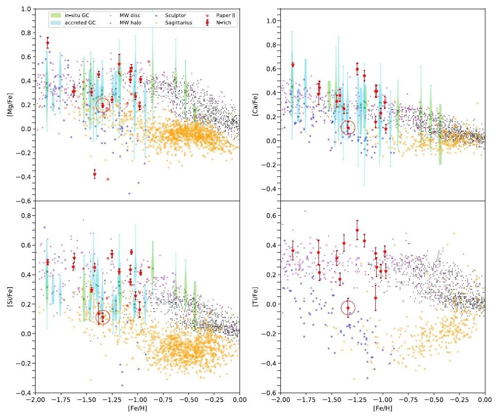 Study Offers Observational Evidence of Origin of Nitrogen-Rich Field Stars.