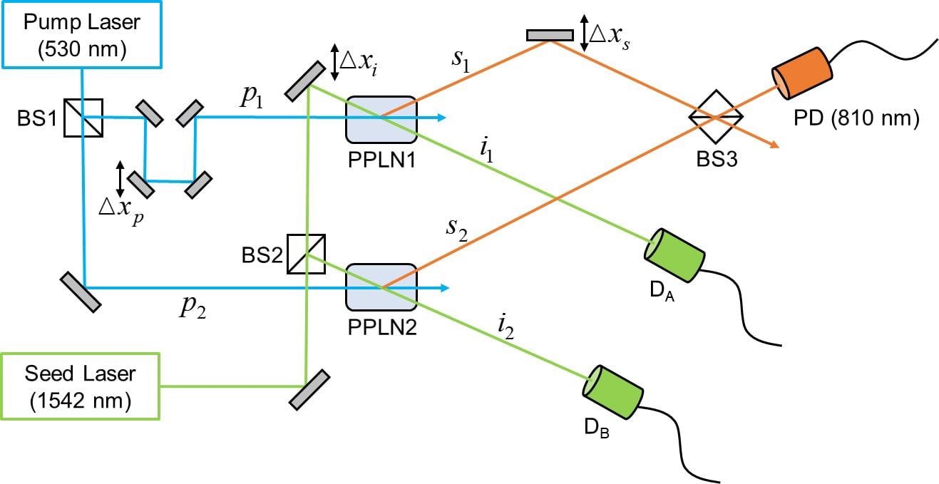 Researchers Quantitatively Analyze Complementarity Relation of Wave-Particle Duality.