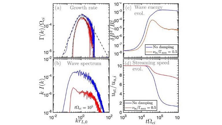Cosmic Rays may Help Explain Aspects of Milky Way Galaxy from the Smallest Scales.