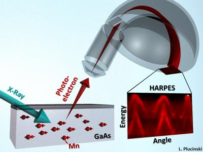 Hard X-Ray Angle-Resolved Photoemission Spectroscopy Helps Design Spintronics Materials