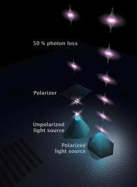 Quantum Dots Enable Creation of Light with High Degree of Linear Polarization