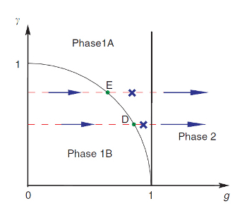 New Paper From CQT Finds Phases of Matter With Differing Computational Power