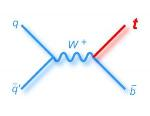 Scientists Find the Final Predicted Way of Creating a Top Quark