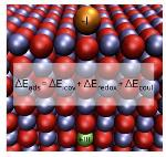 Quantum Mechanical Simulation Methods Employed to Study Binding Properties of Metal Nanoparticles