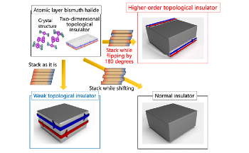 Creating Higher-Order Topological Insulator Using Bismuth