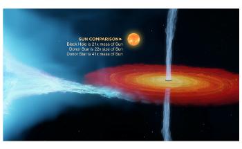 Cygnus X-1's Black Hole Challenges Previous Knowledge on Black Holes