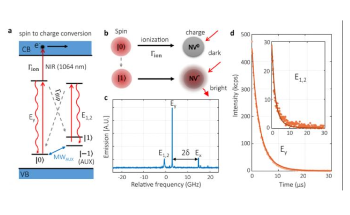 New Spin-to-charge Conversion Method Achieves 95% Qubit Readout Fidelity