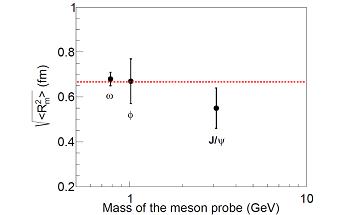 Researchers use Experimental Data to Extract Proton Mass Radius