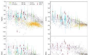 Study Offers Observational Evidence of Origin of Nitrogen-Rich Field Stars