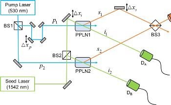 Researchers Quantitatively Analyze Complementarity Relation of Wave-Particle Duality
