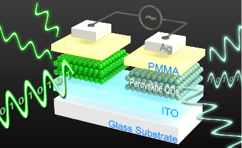 Perovskite Quantum Dots-Based Memory Device can be Read Electrically, Optically