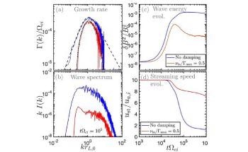 Cosmic Rays may Help Explain Aspects of Milky Way Galaxy from the Smallest Scales