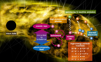 Black Holes with Low Activity Act as Major Factories of High-Energy Cosmic Particles