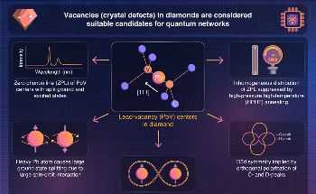 Lead-Vacancy Centers in Diamond Could Function as Quantum Nodes, Finds Study